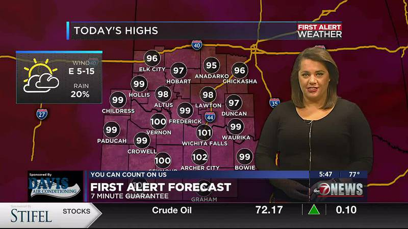 Hot temperatures, high humidity and light winds today