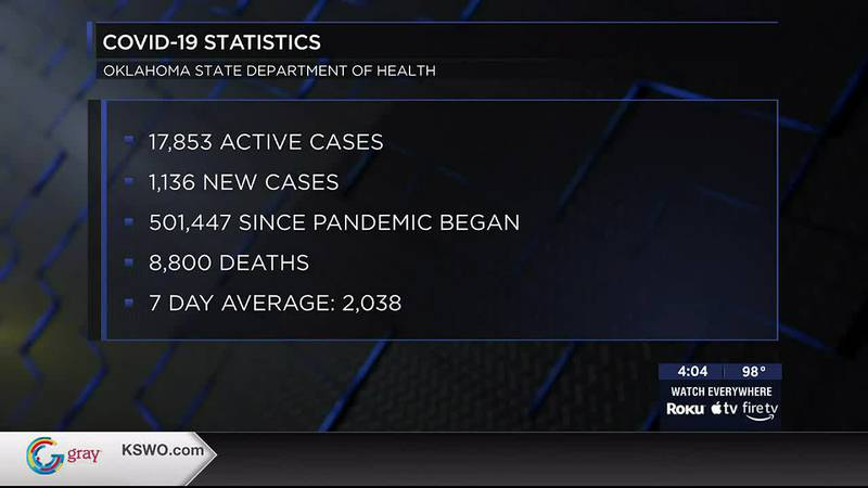 COVID-19 cases continue to rise in Oklahoma.
